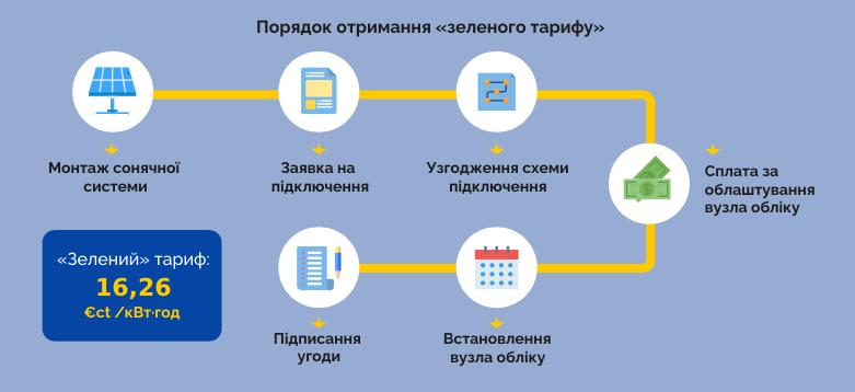 Зелений тариф в Україні, консультація і оформлення