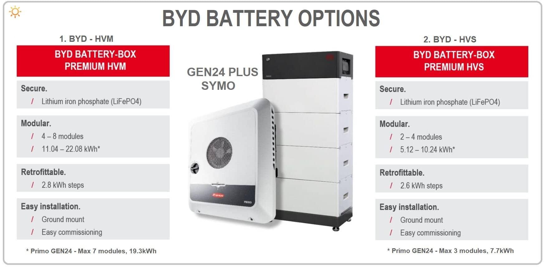 GEN24 Plus Варіанти акумуляторів