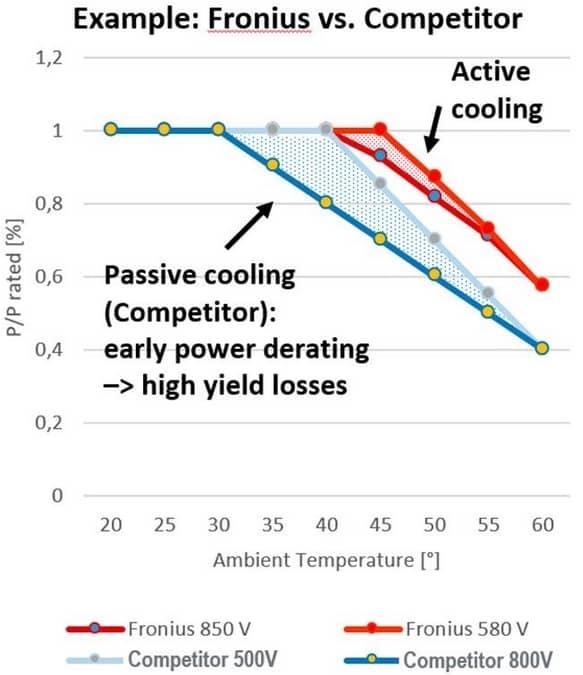 нові гібридні інвертори Gen24 Plus використовують активну систему охолодження