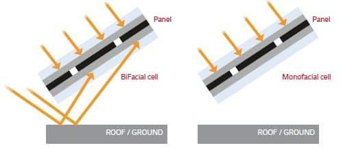 Двофазні сонячні модулі також поглинають відбиту світлову енергію на тильній стороні елементів