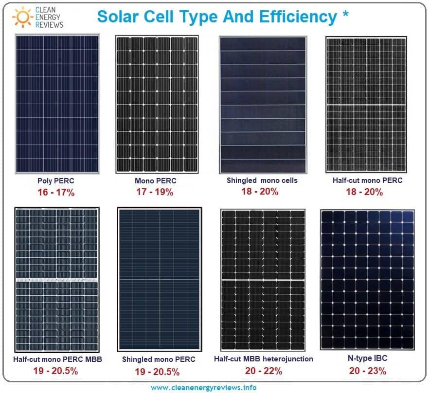 Найновіша Технологія Сонячних Фотоелементів