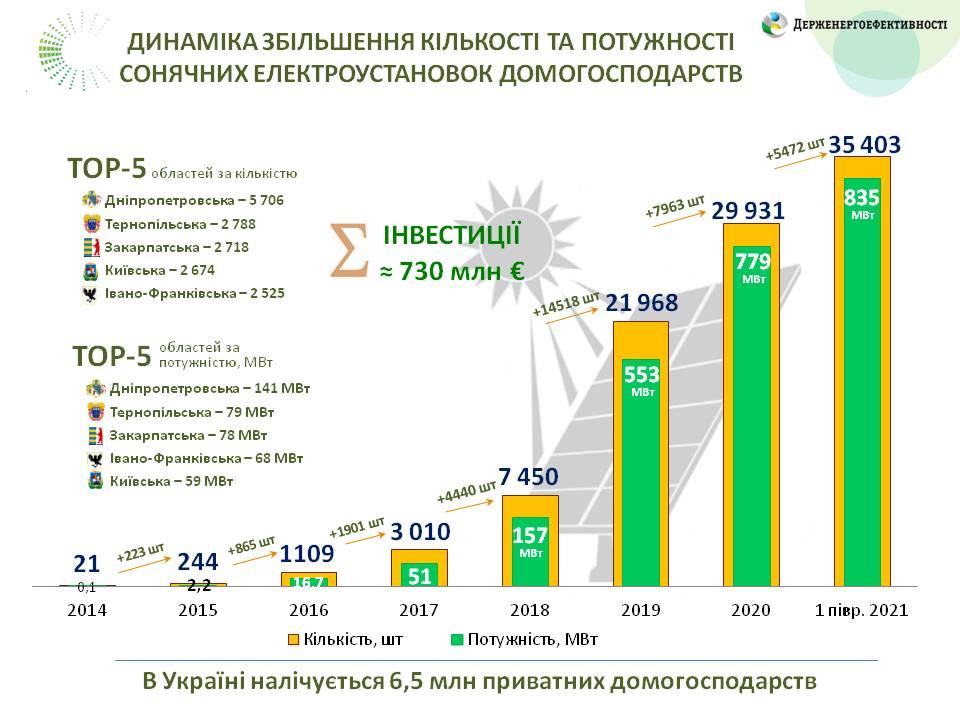 Близько 3,5 тис. домогосподарств встановили сонячні електростанції