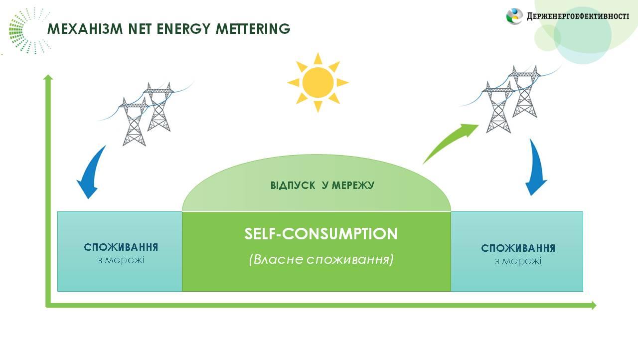 Net Energу Metering - підтримка підприємств у переході на «чисту» енергію