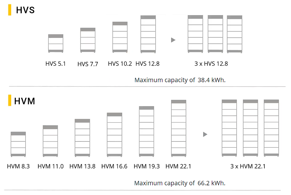 Акумуляторні батареї HVS Та HVM