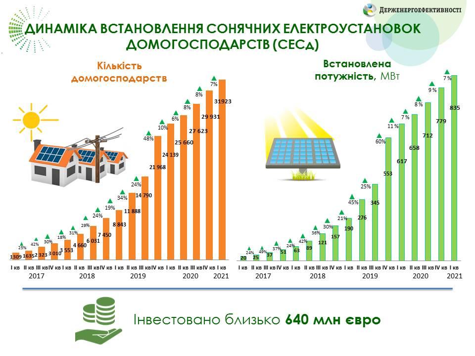 Ще 2 тисячі домогосподарств встановили сонячні електростанції