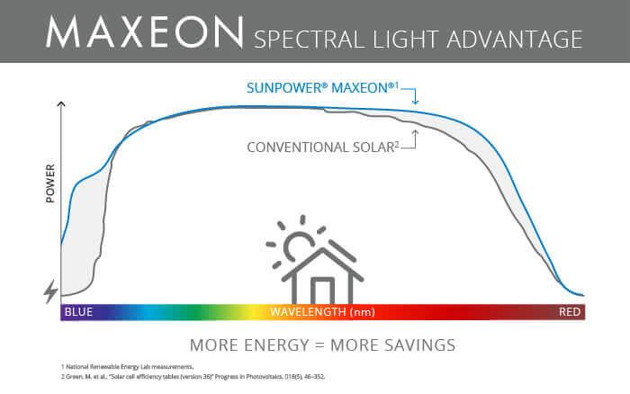 Сонячні панелі SunPower