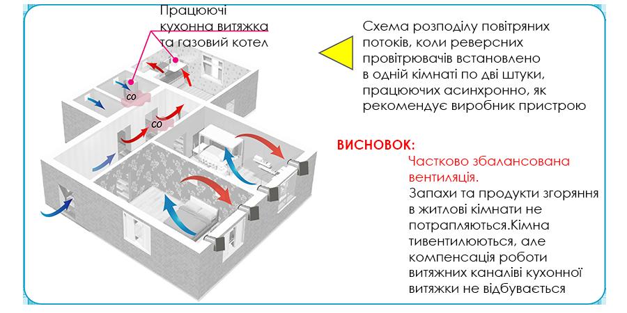 Вентиляція квартири
