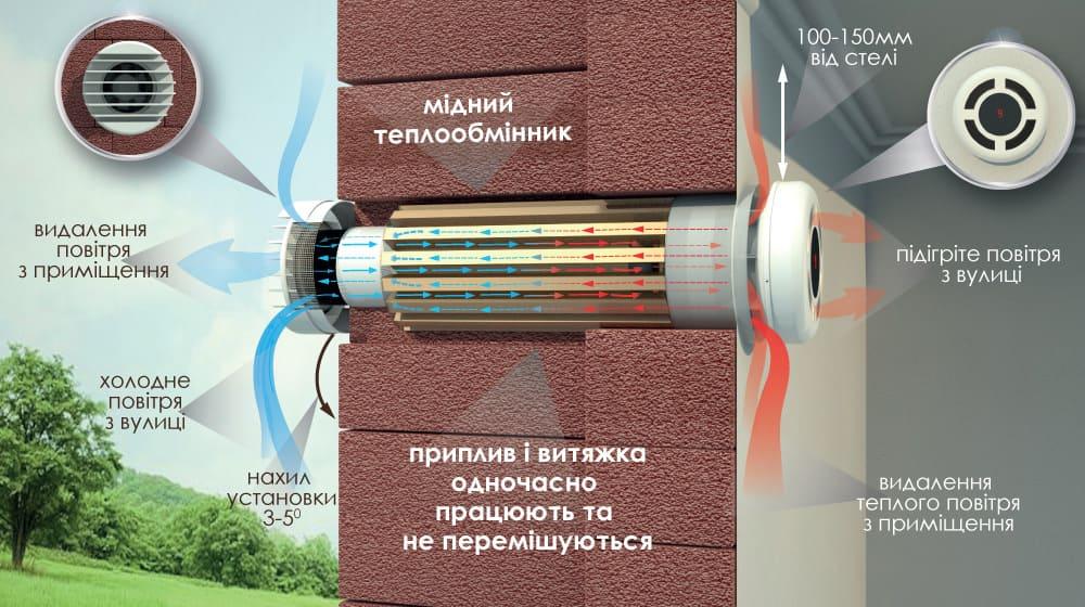 найкраще рішення у вентиляції як працює рекуператор прана