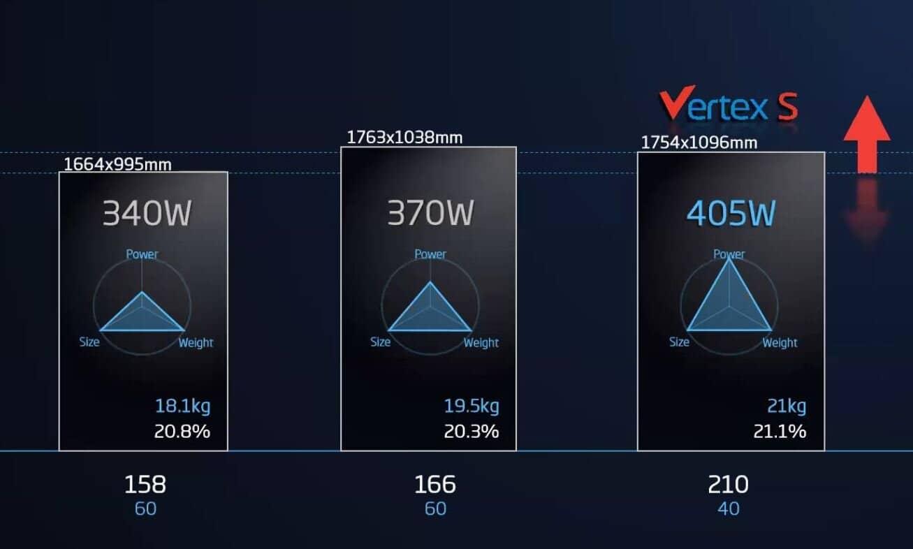 Trina Solar Vertex S