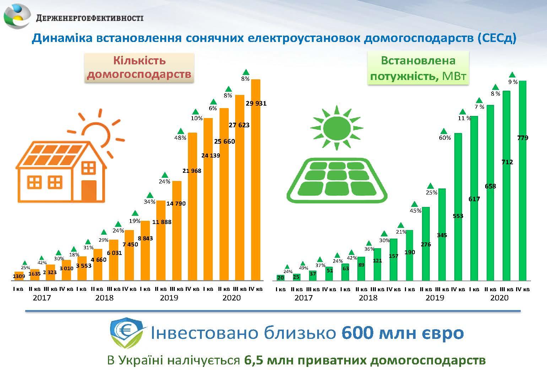 Вже близько 30 тис. родин в Україні встановили сонячні електростанції