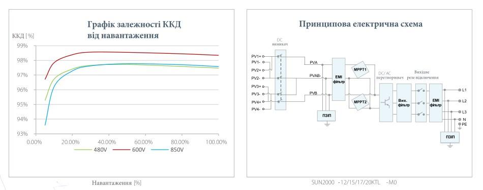 Графік залежності ККД від навантаження , принципова схема інвертора