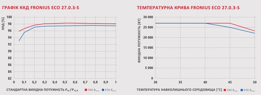 Графік ККД  FRONIUS ECO, температурна крива FRONIUS ECO