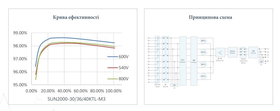 Графік ефективності, принципова схема інвертора