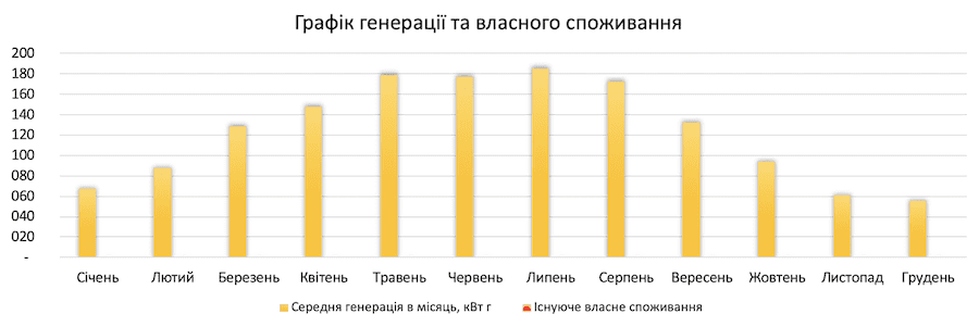 генерація сонячної електростанції 1 кВт*год для дому під ключ в Україні по Івано-Франківській обл.