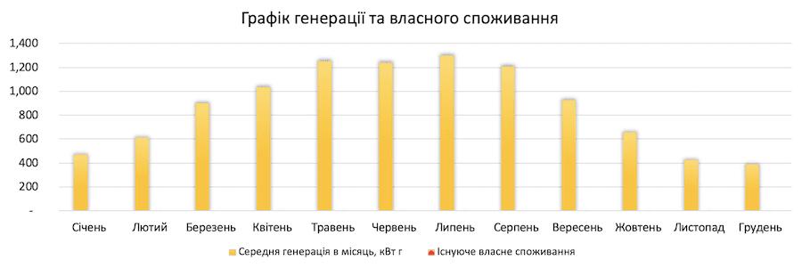 енерація сонячної електростанції 10 кВт*год для дому під ключ в Україні по Івано-Франківській обл.