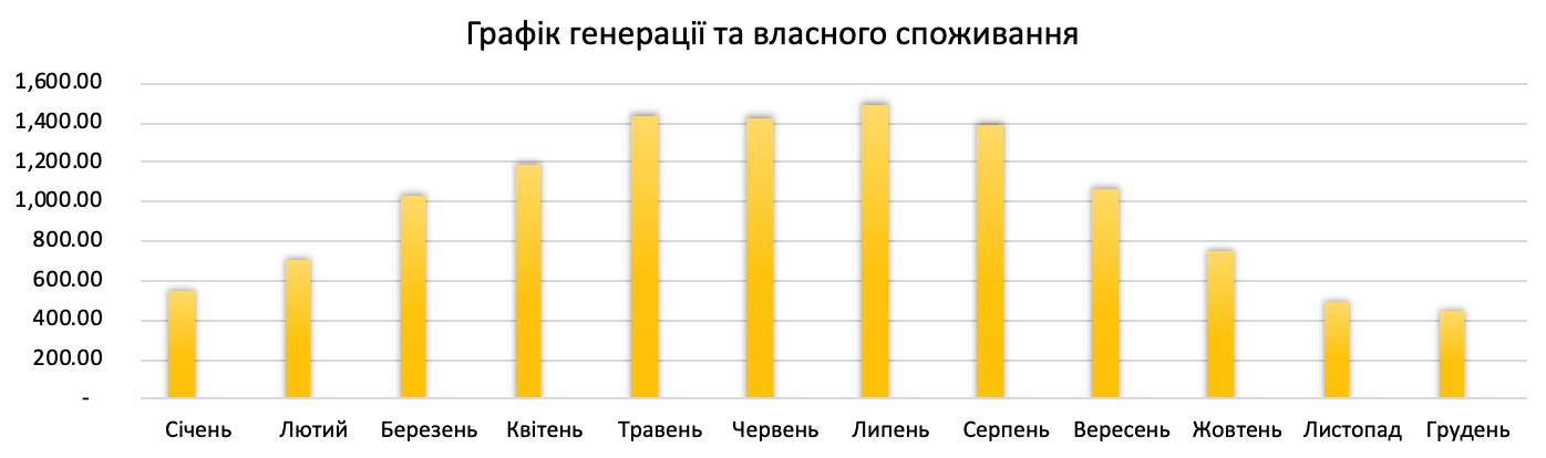 генерація сонячної електростанції 12 кВт*год для дому під ключ в Україні по Івано-Франківській обл.