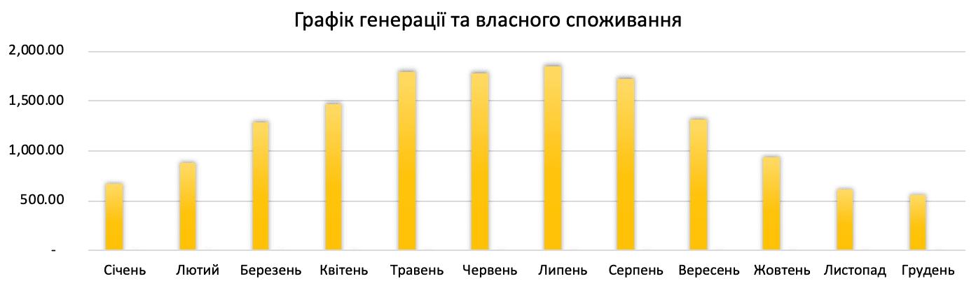 генерація сонячної електростанції 15 кВт*год для дому під ключ в Україні по Івано-Франківській обл.