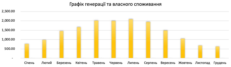 генерація сонячної електростанції 17 кВт*год для дому під ключ в Україні по Івано-Франківській обл.