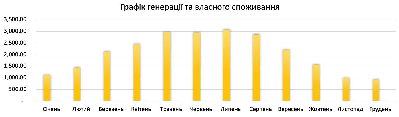 генерація сонячної електростанції 25 кВт*год для дому під ключ в Україні по Івано-Франківській обл.