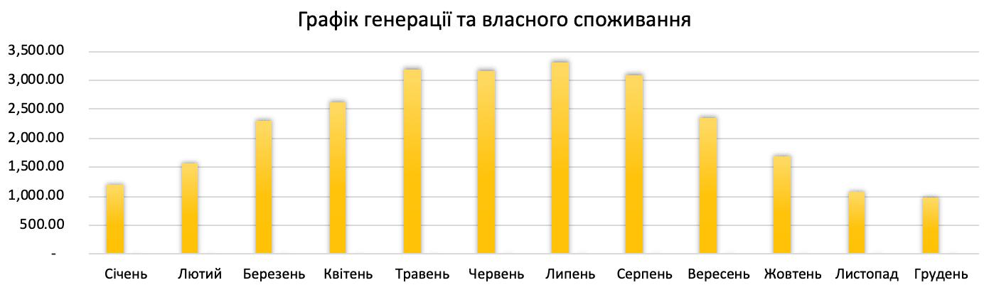 генерація сонячної електростанції 27 кВт*год для дому під ключ в Україні по Івано-Франківській обл.