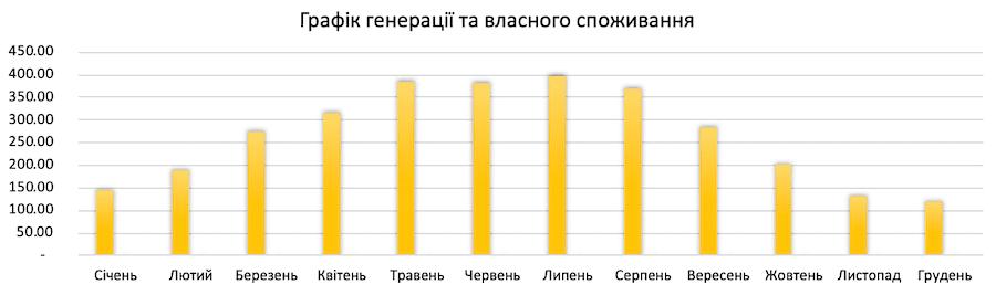 генерація сонячної електростанції 3 кВт*год для дому під ключ в Україні по Івано-Франківській обл