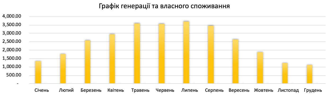 генерація сонячної електростанції 30 кВт*год для дому під ключ в Україні по Івано-Франківській обл