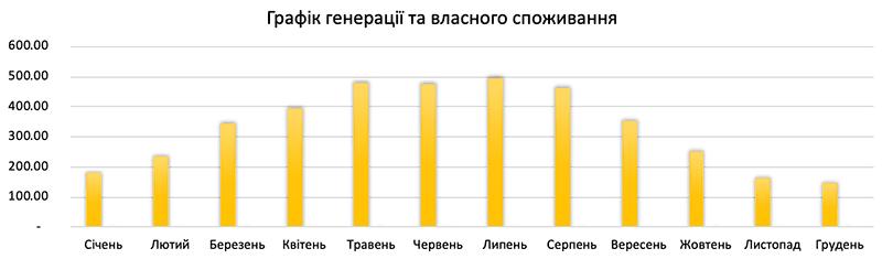 генерація сонячної електростанції 4 кВт*год для дому під ключ в Україні по Івано-Франківській обл