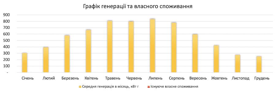 генерація сонячної електростанції 6 кВт*год для дому під ключ в Україні по Івано-Франківській обл