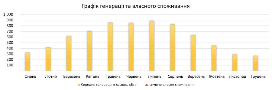 генерація сонячної електростанції 5 кВт*год для дому під ключ в Україні по Івано-Франківській обл