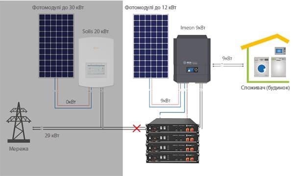 Гібридна сонячна електростанція 9 кВт