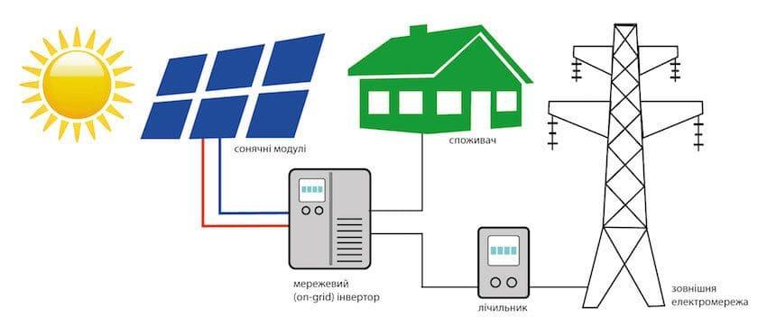 Загальна схема мережевої сонячної електростанції