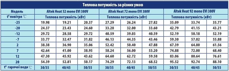 Теплова потужність за різних умов